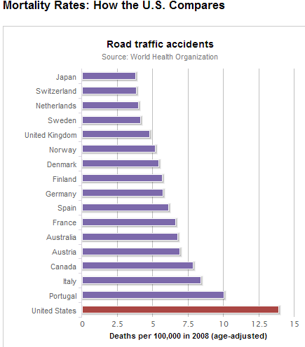 States With Highest Rate Of Car Accidents